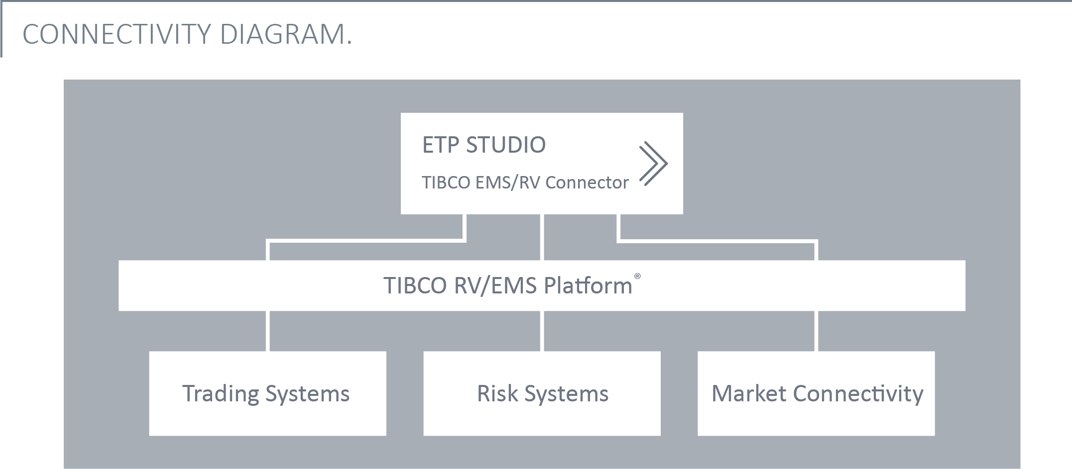 TIBCO Rendezvous/EMS - Connectivity Diagram